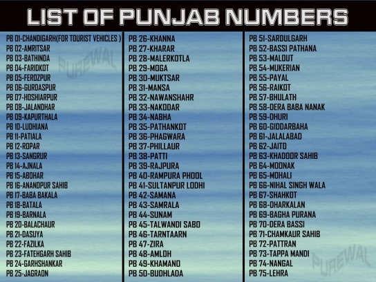 List of Punjab Numbers