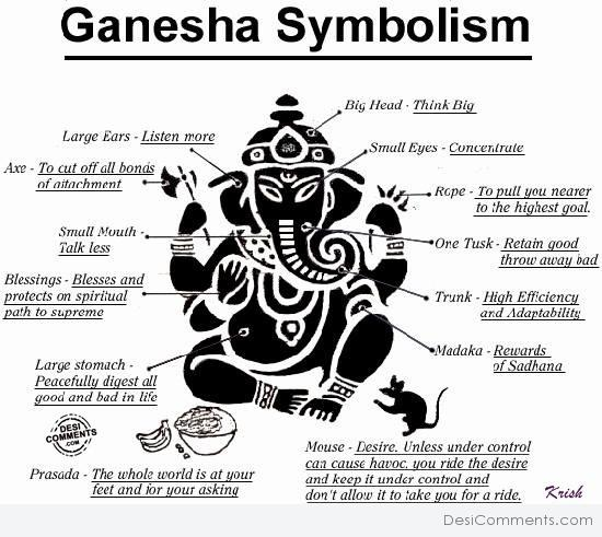 Symbolism of Lord Ganesha