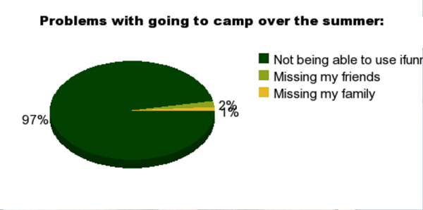 Problems With Going To Camp Over The Summer