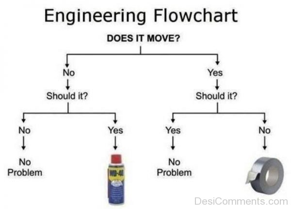 Engineering Flowchart Does It Move