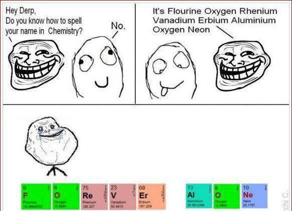 Spell Your Name In Chemistry